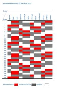 Счастливые и несчастливые даты для всех знаков Зодиака